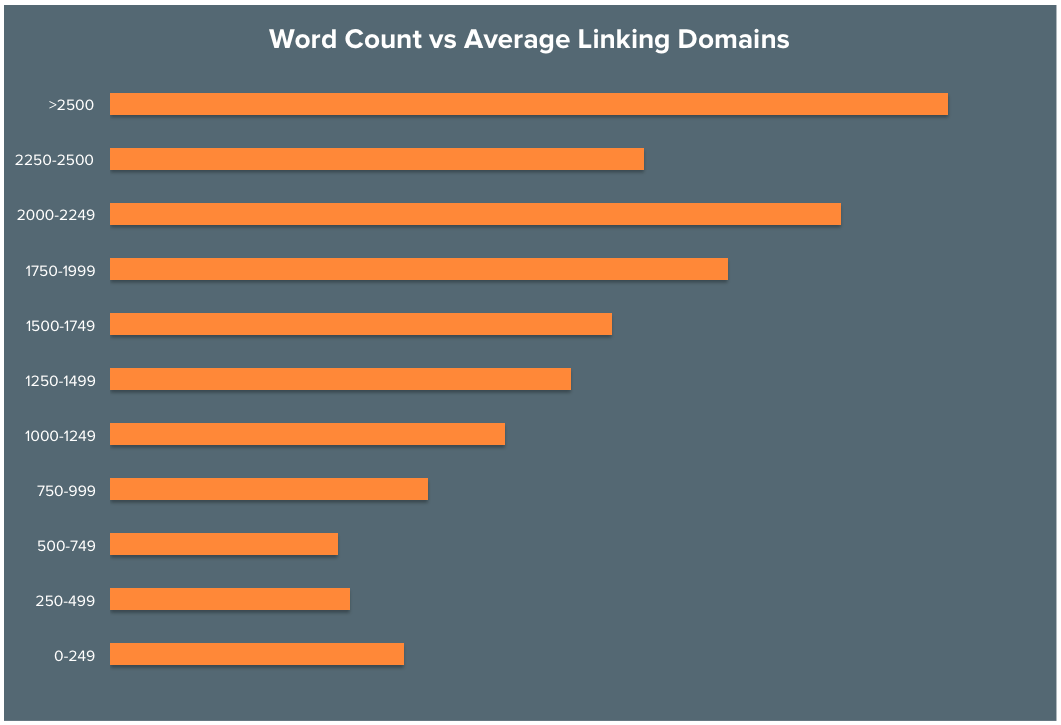 how word count affects ranking